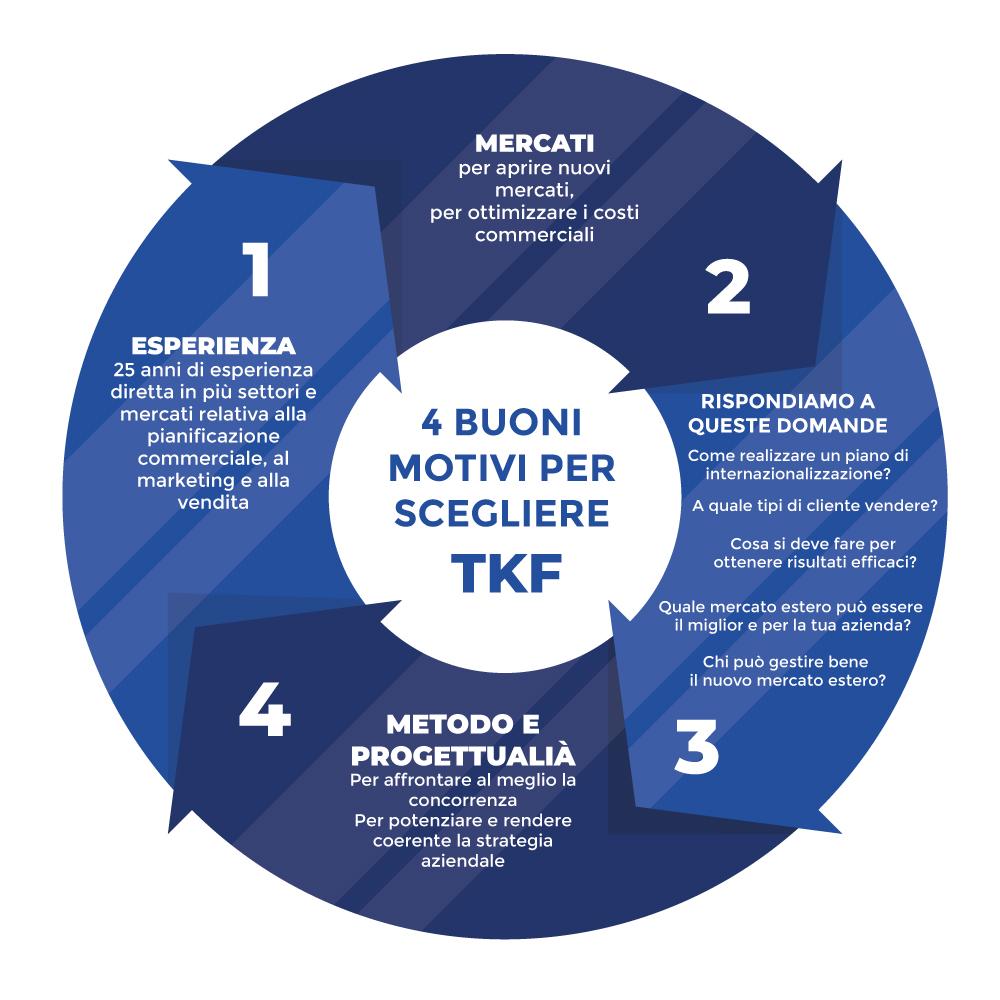 schema-tkf-4-buoni-motivi